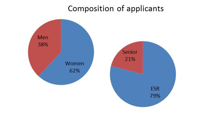 composition-of-applicants
